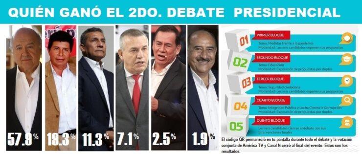 actualidad elecciones 2021 quien gano segundo debate presidencial jne n437049 624x352 964984